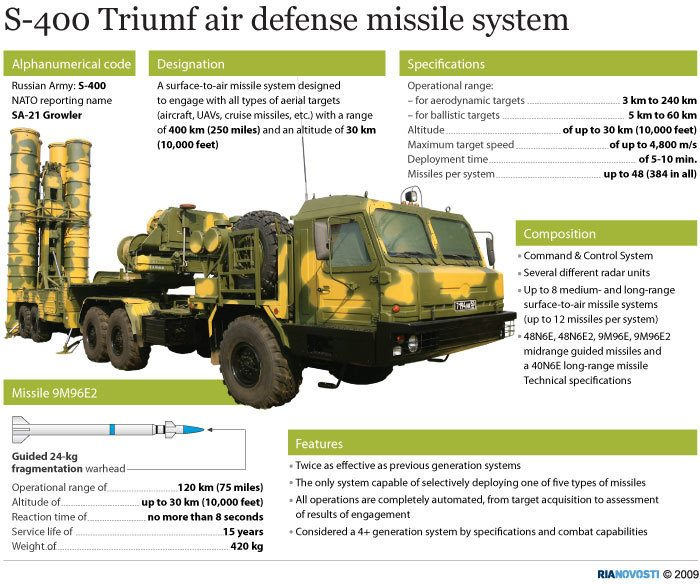 S400 Air Defence